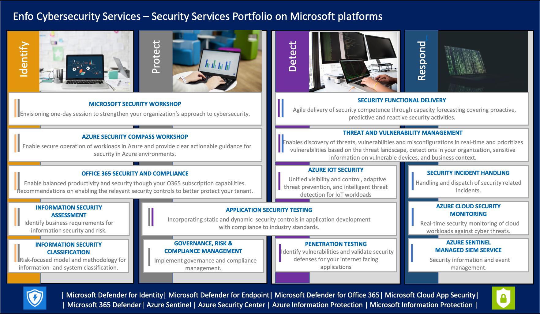 Security Services Portfolio on Microsoft platfiorms.png_NYBILD